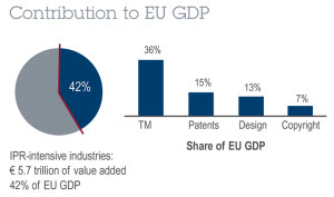 Joint EPO-EUIPO study highlights economic benefits of IP for Europe